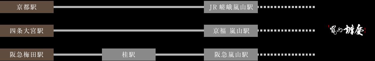 嵐山辨慶までの電車でのアクセス